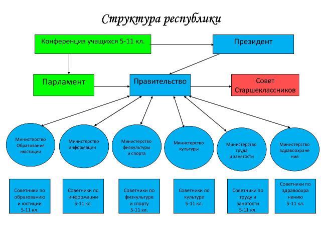 Структура республики